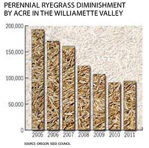 Ryegrass diminishment chart