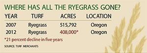 Ryegrass chart