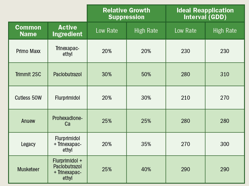 Click to enlarge. The impact of PGR active ingredient and application rate on the magnitude and ideal re-application interval (Celsius, base 0°C) for cool-season putting greens. The low- and high-labeled rates represent the lowest and highest application rate specified by each product label for cool-season greens.