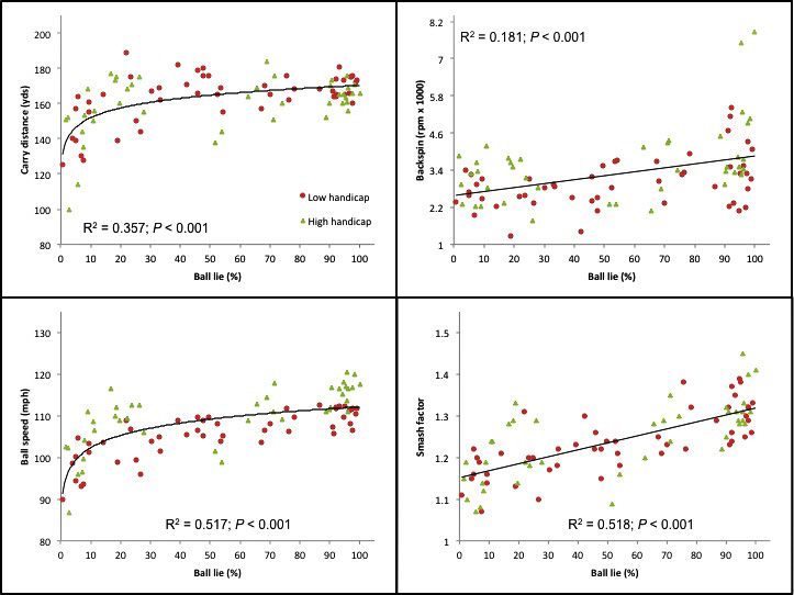 Figure 3. Linear and nonlinear regression analysis comparing golf shot parameters of carry distance, backspin, ball speed and smash factor for two golfers measured by a launch monitor to golf ball lie demonstrated a significant effect on golf shots from ball lie.