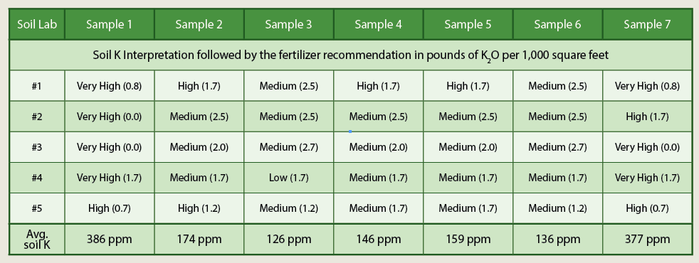 Turner and Waddington's (1978) survey of soil testing laboratories interpretations and recommendations for potassium fertilizer from turfgrass areas. Labs often agreed on the interpretation (low, medium, high, etc.) but varied widely in the amount of fertilizer recommended.