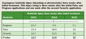 Zoysiagrass herbicide injury (Graph: Aaron Patton)