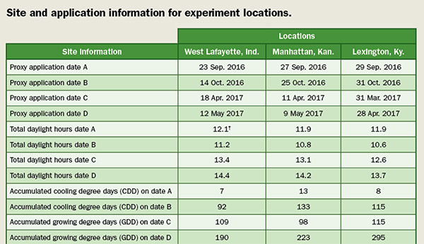 Site and application information for experiment locations. (Table from https://www.timeanddate.com)