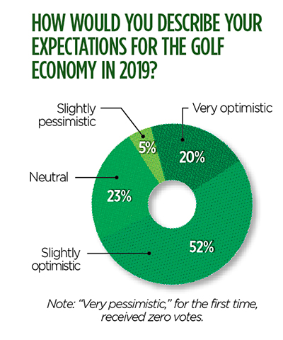 2019 expectations (Graph: Golfdom Staff)