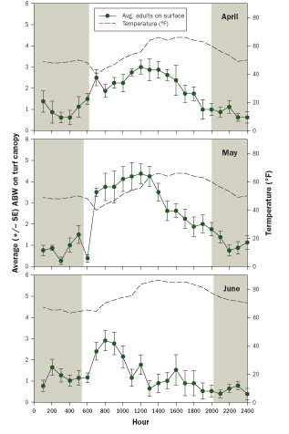 Effect of temperature and daylight on ABW canopy activity in three 24-hour observation periods. The shaded bars indicate periods of darkness. (Source: Ben McGraw)