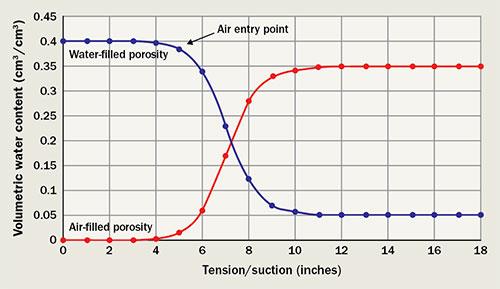 Moisture-retention curve