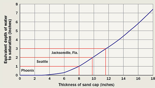Sand-cap depth graph