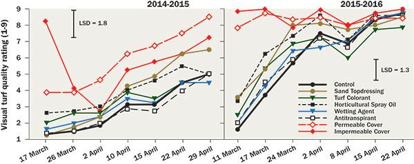 Turgrass quality rating (Graph: Bill Kreuser)
