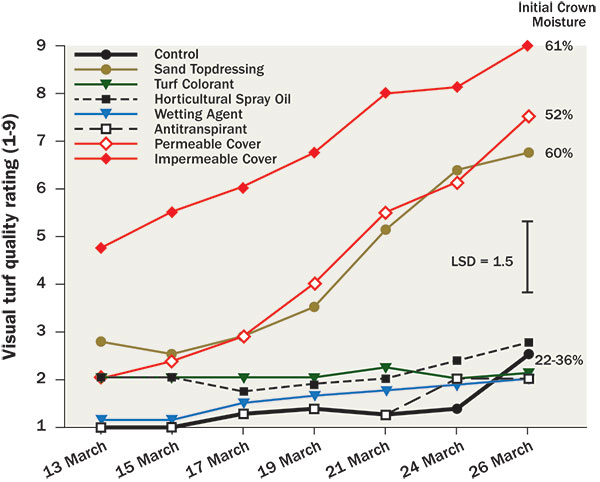 Probability of winter survival (Graph: Bill Kreuser)