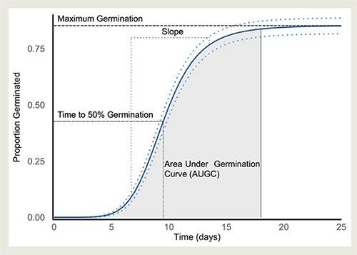 Predicted germination curve
