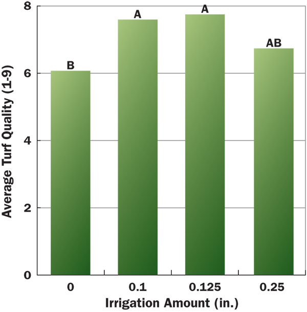 Figure 3 Influence of post-application irrigation on azoxystrobin efficacy (average turf quality) against summer patch of creeping bentgrass. Bars with the same letter are not significantly different, according to Fisher's LSD t-test (P < 0.05).
