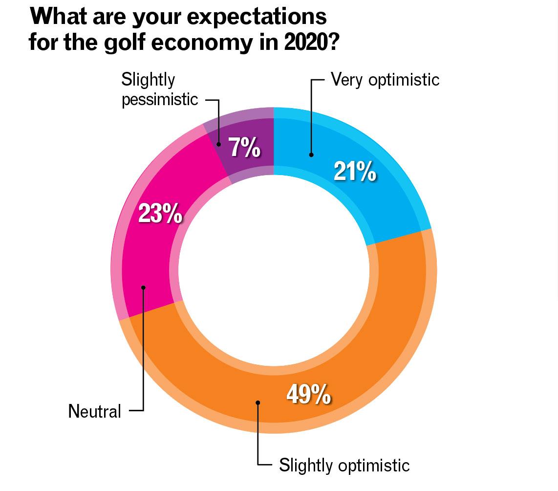 2020 expectations (Chart: Golfdom Staff)