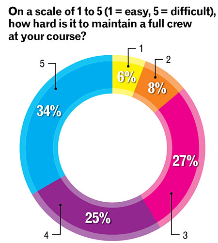 Difficulty of retaining a full crew (Chart: Golfdom Staff)