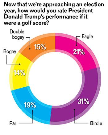 Trump performance (Chart: Golfdom Staff)