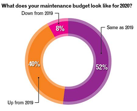 Maintenance budget (Chart: Golfdom Staff)