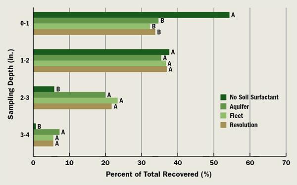 Effect of soil surfactants on 14C-myclobutanil movement in a bare 90-percent/10-percent sand/peat moss (v/v) soil.