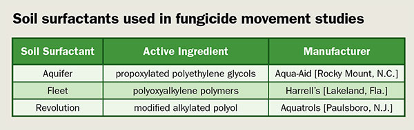 Soil surfactants used in fungicide movement studies