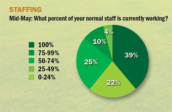 Staffing during COVID responses (Graph: Golfdom Staff)
