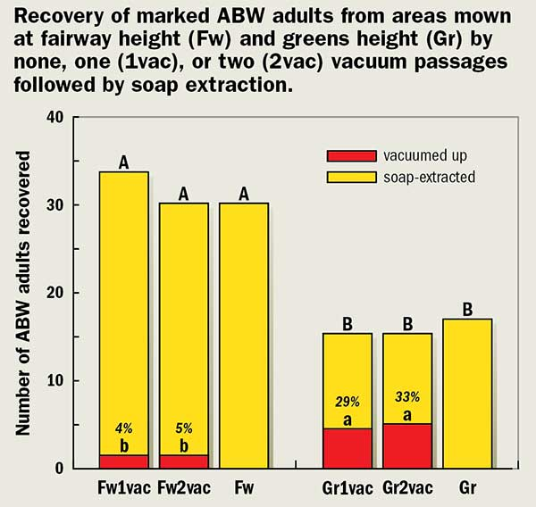 Recovery of marked ABW adults from areas mown (Graph: Albrecht Koppenhofer)