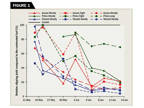 The impact of different PGR reapplication models on the relative clipping yield suppression of a creeping bentgrass fairway mowed at 0.400 inch. (Graphic: Golfdom Staff)