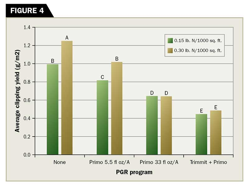 The influence of the PGR program on average clipping yield production from a creeping bentgrass putting green receiving 0.15 or 0.30 lb. N ft-2 every two weeks. (Graphic: Golfdom Staff)