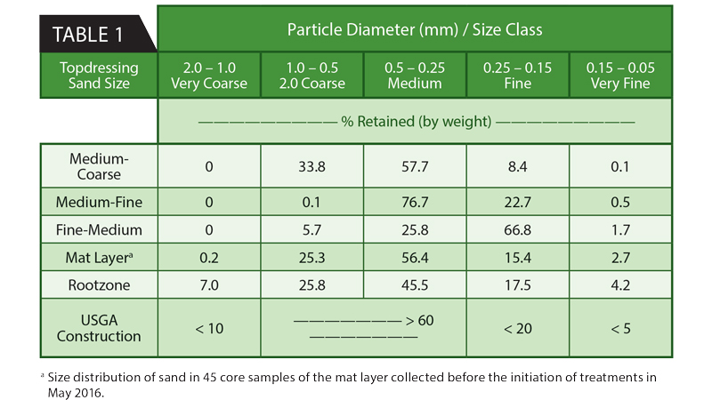 Sand size distributions of the three topdressing sizes, mat layer and the underlying rootzone at the initiation of the experiment; USGA construction recommendations provided for reference (reproduced from Murphy et al., 2019). (Photo courtesy of Brian Whitlark)